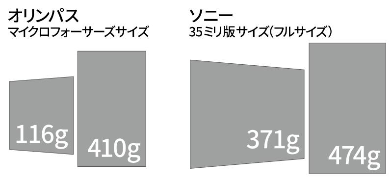 イメージセンサーの大きさでレンズ比較