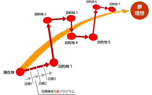 理想→目的地→目標の地図