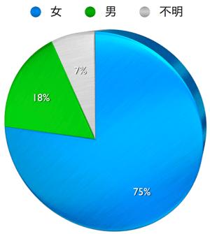 円グラフ 男女比 pinterest すべてのユーザー