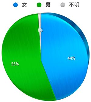 円グラフ 男女比 facebookページ