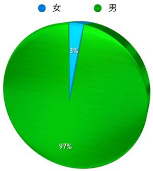 円グラフ 男女比 Twitter