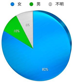 円グラフ 男女比 pinterest フォロワー