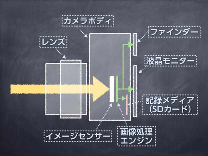 カメラの画像処理エンジン図解
