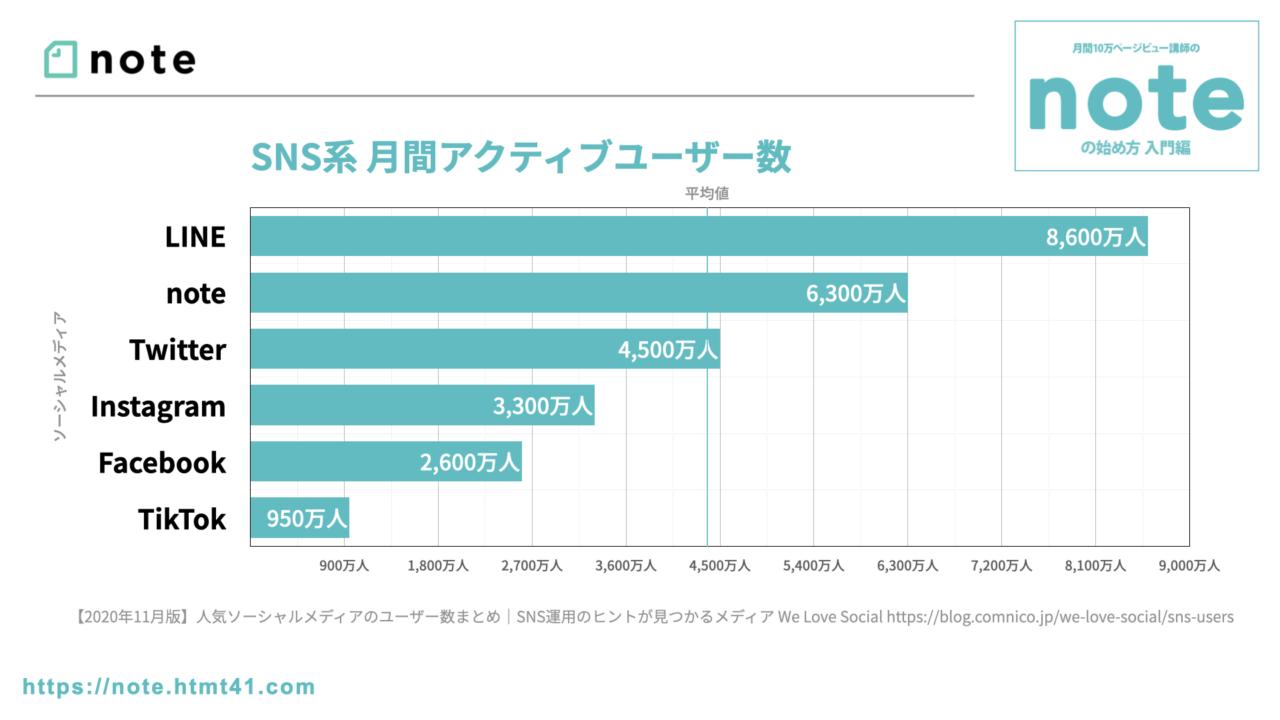 note.com SNS系 月間アクティブユーザー数